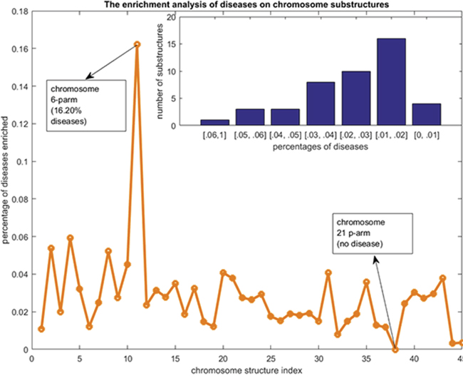 The disease chromosome enrichment analysis results.