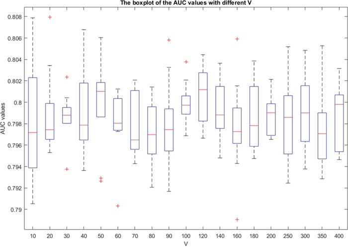 The boxplot graph of the AUC values for the 5-fold cross validation experiments.