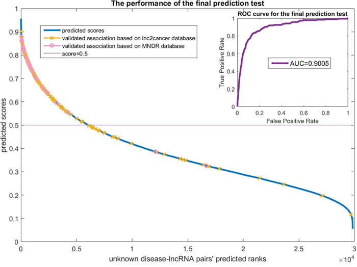 The final prediction test on the lncRNADisease dataset.