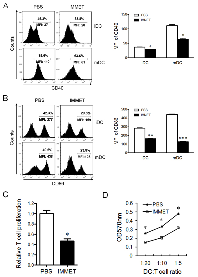 Immethridine could inhibit the function of BMDCs.