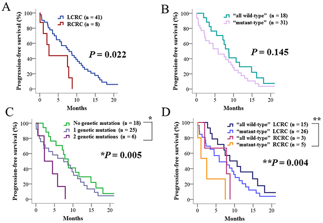 Progression-free survival of patients who received anti-EGFR therapy in addition to cytotoxic chemotherapy.