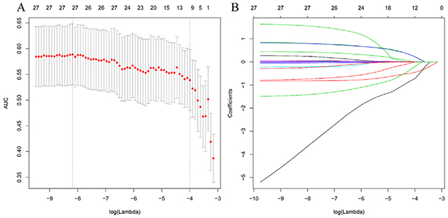 Predictor selection using the least absolute shrinkage and selection operator (LASSO) logistic regression model.