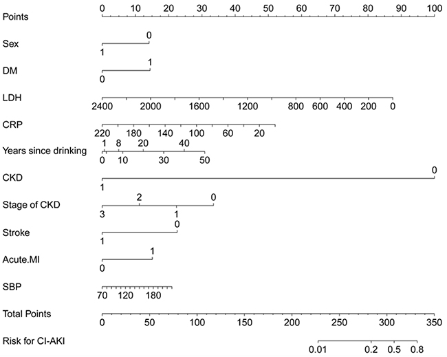 A CI-AKI prediction nomogram integrated the predictors selected by Lasso, including sex, DM, LDH, Hs-CRP, years since drinking, CKD, stage of CKD, stroke, acute MI, and admission SBP.