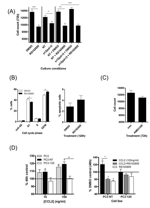 Characterization of the effects of CCL2 and CXCL12 on the proliferation and viability of prostate cancer cells.