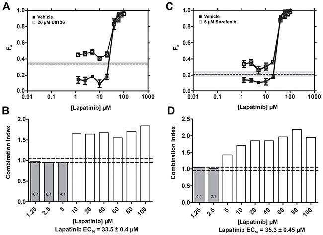 LPN-U0126 and LPN-SFN combinations exhibit additive cytotoxicity.