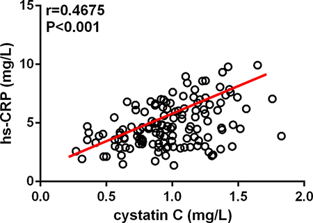 Cystatin C levels showed a positive correlation with high-sensitivity C-reactive protein (hs-CRP) levels in patients with acute type A aortic dissection detected by the Spearman correlation.
