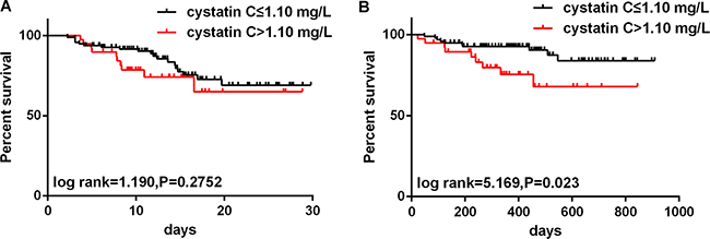 Kaplan-Meier analyses for short- and long-term mortality according to admission cystatin C (cut-off: 1.10 mg/L) values.