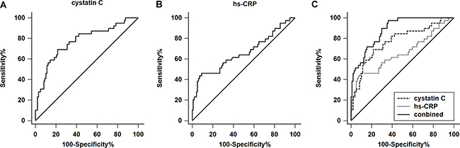 ROC analysis of serum cystatin C and high-sensitivity C-reactive protein (hs-CRP) in the long-term mortality of patients with acute type A aortic dissection.
