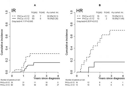 FIGURE 2: Cumulative incidence of relapse in risk groups defined by MRD level.
