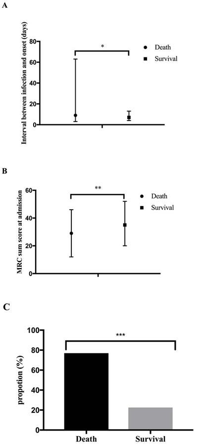 Predictors for death.