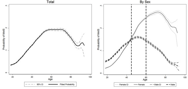Association between predicted probability of having metabolic syndrome and age.