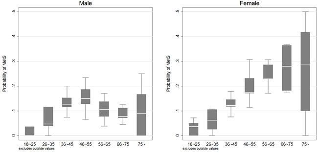 Real prevalence of having metabolic syndrome at each age group.