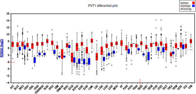 PVT1 differential plot for 32 types of cancers in TCGA database.