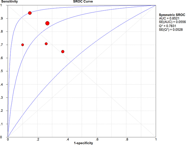 The SROC curve of circulating PVT1 for the diagnosis of various cancers.