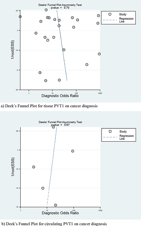 Deek's funnel plot to evaluate the publication bias of test accuracy.