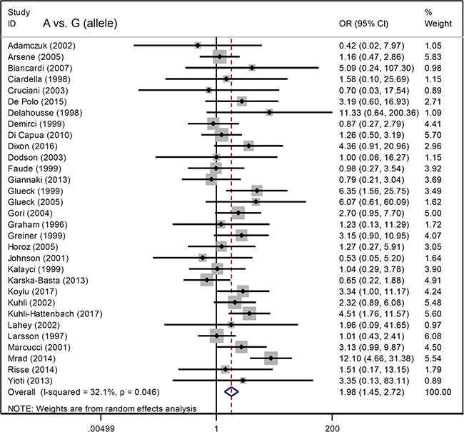 Forest plot data for the meta-analysis under the A vs. G (allele) model.
