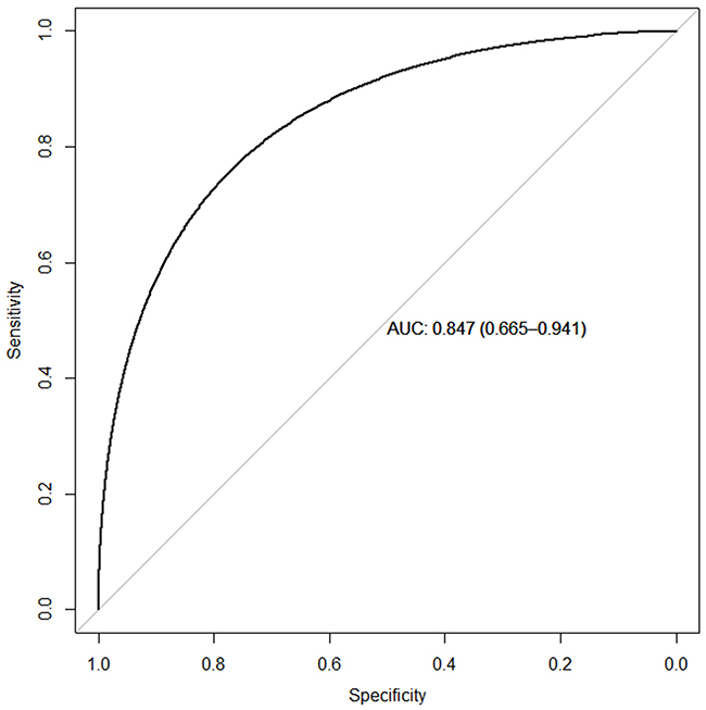 Receiver operating curve for the prediction of CD3 T-cell infiltration.