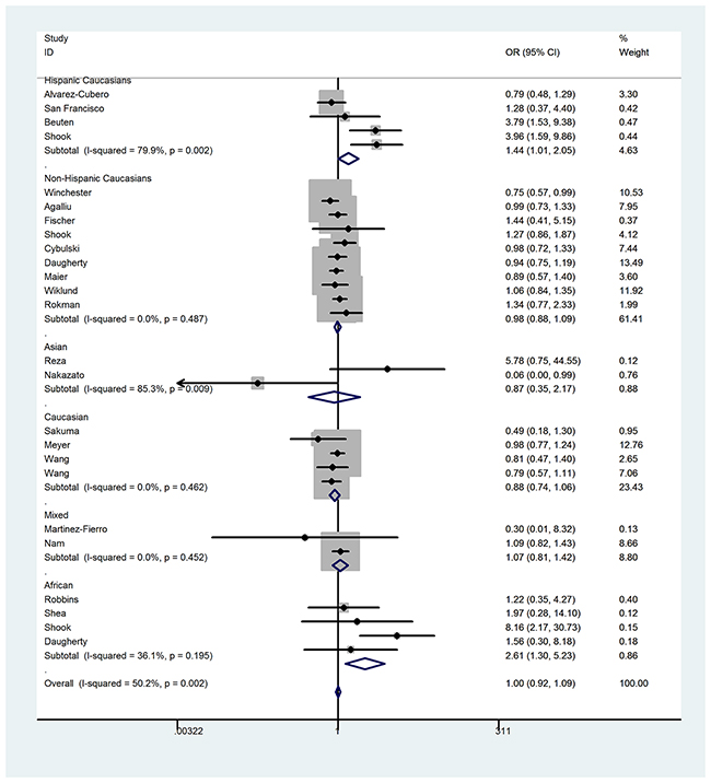 Forest plot of prostate cancer risk associated with RNASEL Arg462Gln polymorphism (recessive genetic model) in the stratified analysis by ethnicity.