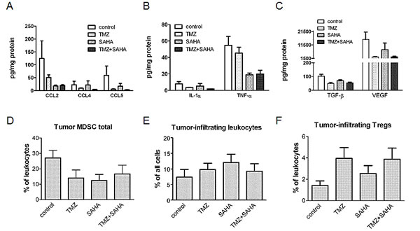 Effect of temozolomide, SAHA or their combination on the chronic inflammation tumor microenvironment-related factors.