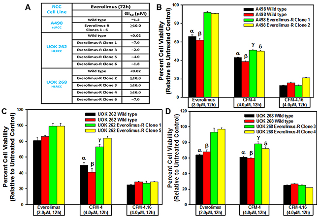 CFM-4. 16 inhibits Everolimus-resistant RCC cell growth.