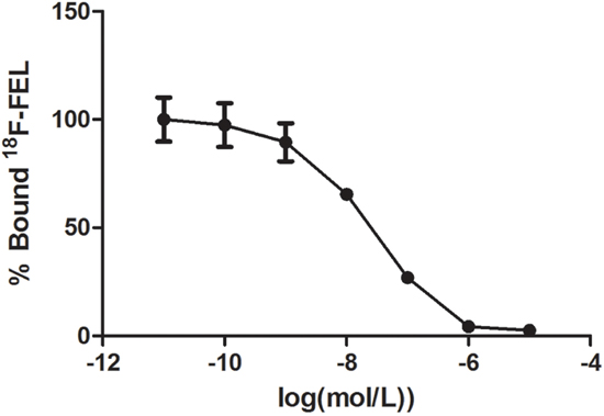 Inhibition of 18F-FEL binding to human HIP/PAP protein immobilized on PVC plates by β-D-lactose.