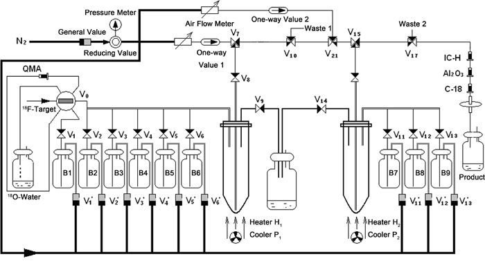 Schematic diagram of the automated synthesis of 18F-FEL on the PET-MF-2V-I synthesis module.