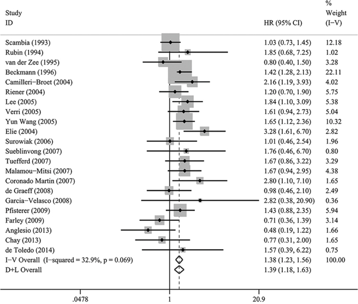 A forest plot of HR and 95% CI of the association between HER-2/neu expression and PFS in patients with EOC.