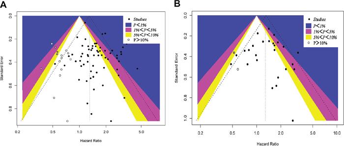 A contour-enhanced funnel plot for meta-analysis.