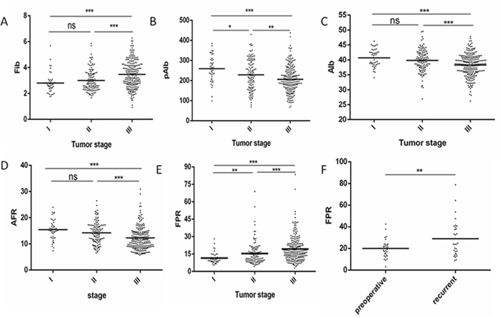 The relationship between tumor stage and Fib, pAlb, Alb, AFR, FPR in 360patients with GC and comparison of FPR in preoperative and recurrent 30 GC patients.