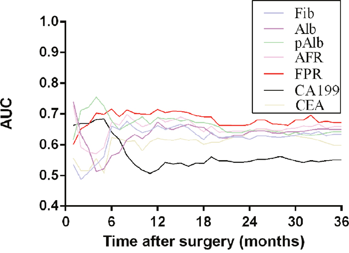 Time-dependent ROC analysis of preoperative circulating Fib, Alb, pAlb, AFR, FPR, CA199 and CEA for clinical outcome of 360 GC patients.