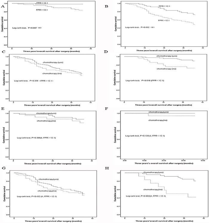 Kaplan–Meier curves analysis in each subgroup.