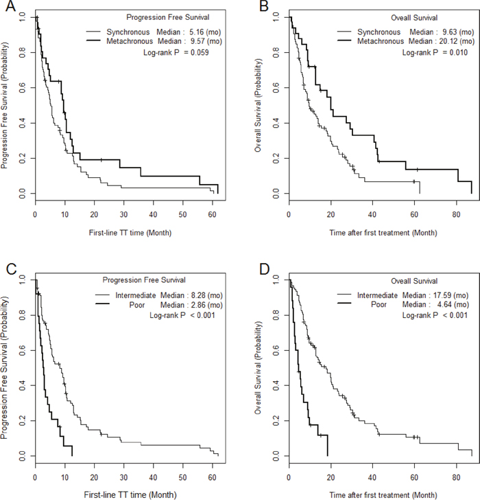 The comparison of Kaplan Meier survival curves according to metastatic type and Heng risk groups.
