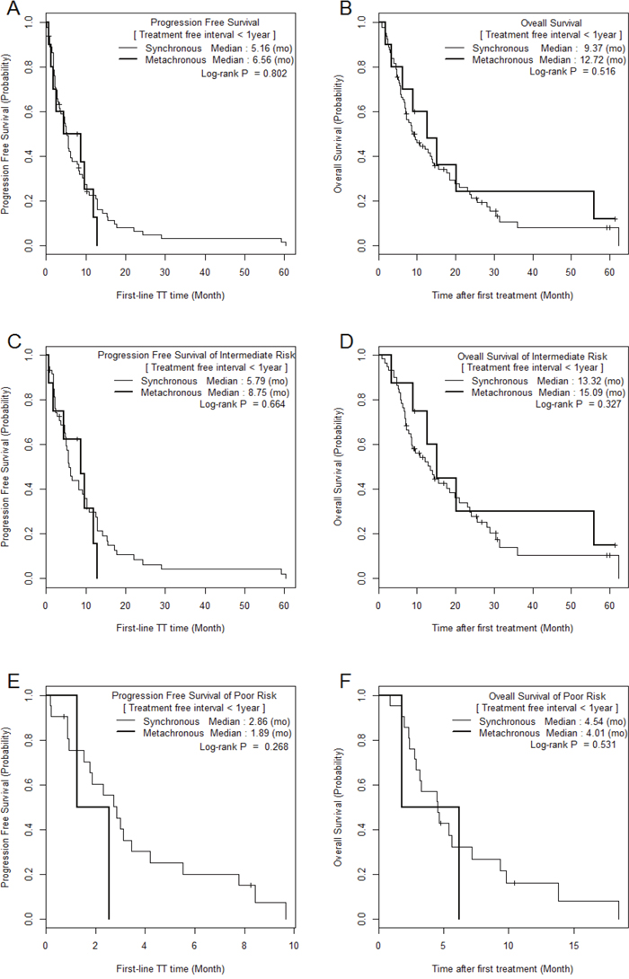 Comparison of Kaplan Meier survival curves between MM and SM groups with treatment-free interval < 1 year.