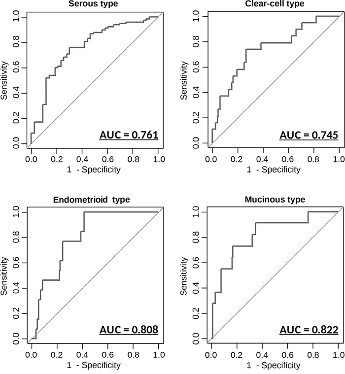 Diagnostic outcomes in each model for the prediction of histopathological subtypes ROC curves for the discrimination of each histopathological subtype versus other subtypes.