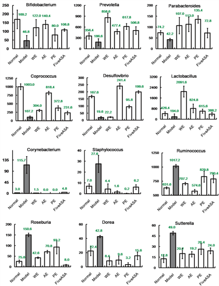 Tags with significant differences in the relative abundance of different grouping distribution of genus in IBD rats induced by TNBS enema.
