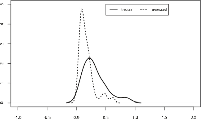 Propensity score matching was used and was included as independent variable into a COX model, and no significant difference was showed in baseline data (p=0. 382, hr=1.55).