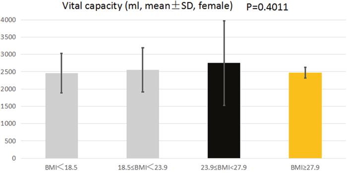 The association between BMI and VC of female college students.