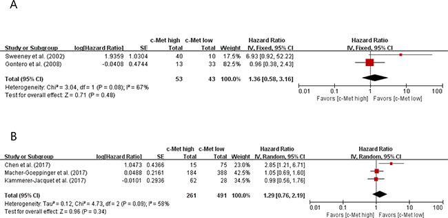 Forest plots of hazard ratios for overall survival in papillary RCC (A) and clear cell RCC (B).
