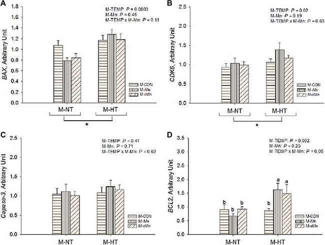 Effects of maternal environmental temperature and dietary Mn on anti-apoptosis related gene mRNA expressions in the embryonic heart.