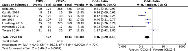 Forest plot of the association between CDX2 expression and 10-year overall survival in solid malignancies.