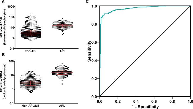MFI ratio of CD64 (Leukemia cells/Lymphocytes) is an efficient diagnostic marker of APL.