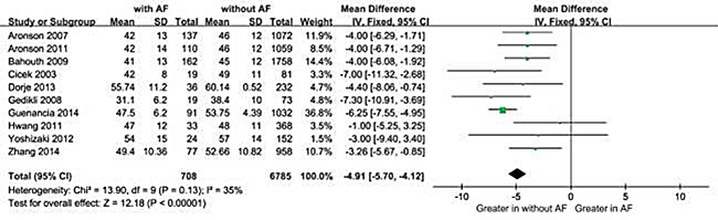 Comparison of LVEF levels between AF and without AF groups in the 10 included studies.