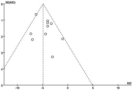 Funnel plot of the 10 included studies.