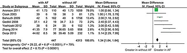 Comparison of LAD levels between AF and without groups in the 7 included studies.