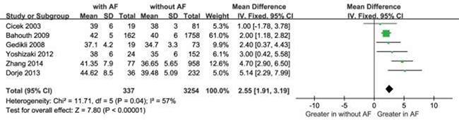 Comparison of LAD levels between AF and without groups in the remaining 6 included studies.