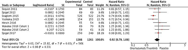 Forest plot of hazard ratios for progression-free survival.