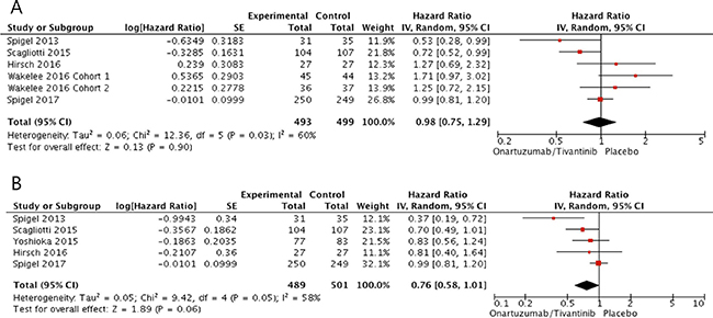 Forest plots of hazard ratios for progression-free survival (A) and overall survival (B) in patients with MET-high NSCLC.