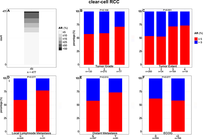 Comparison of AR expression in clear cell RCC with clinical and pathological features.