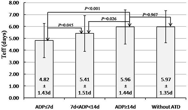 Qualitative and quantitative impact of anti-thyroid drugs discontinuation period on effective 131I half-life.