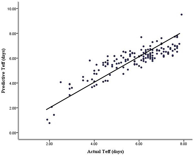 The relationship between predictive and actual effective 131I half-life analyzed by bivariate correlation (r = 0. 865, P < 0.001).